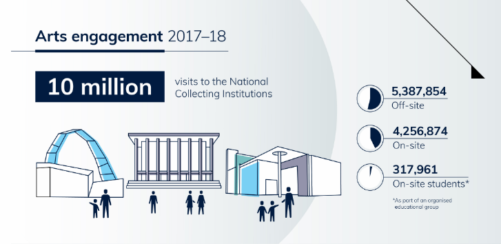 National Cultural Institutions impact infographics